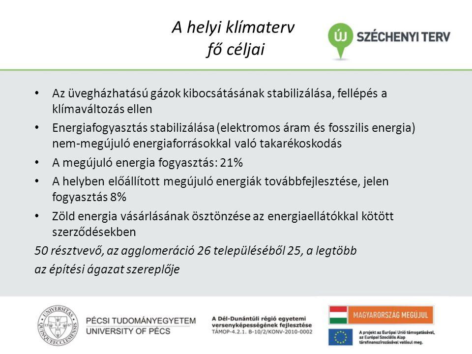 A helyi klímaterv fő céljai Az üvegházhatású gázok kibocsátásának stabilizálása, fellépés a klímaváltozás ellen Energiafogyasztás stabilizálása (elektromos áram és fosszilis energia) nem-megújuló energiaforrásokkal való takarékoskodás A megújuló energia fogyasztás: 21% A helyben előállított megújuló energiák továbbfejlesztése, jelen fogyasztás 8% Zöld energia vásárlásának ösztönzése az energiaellátókkal kötött szerződésekben 50 résztvevő, az agglomeráció 26 településéből 25, a legtöbb az építési ágazat szereplője