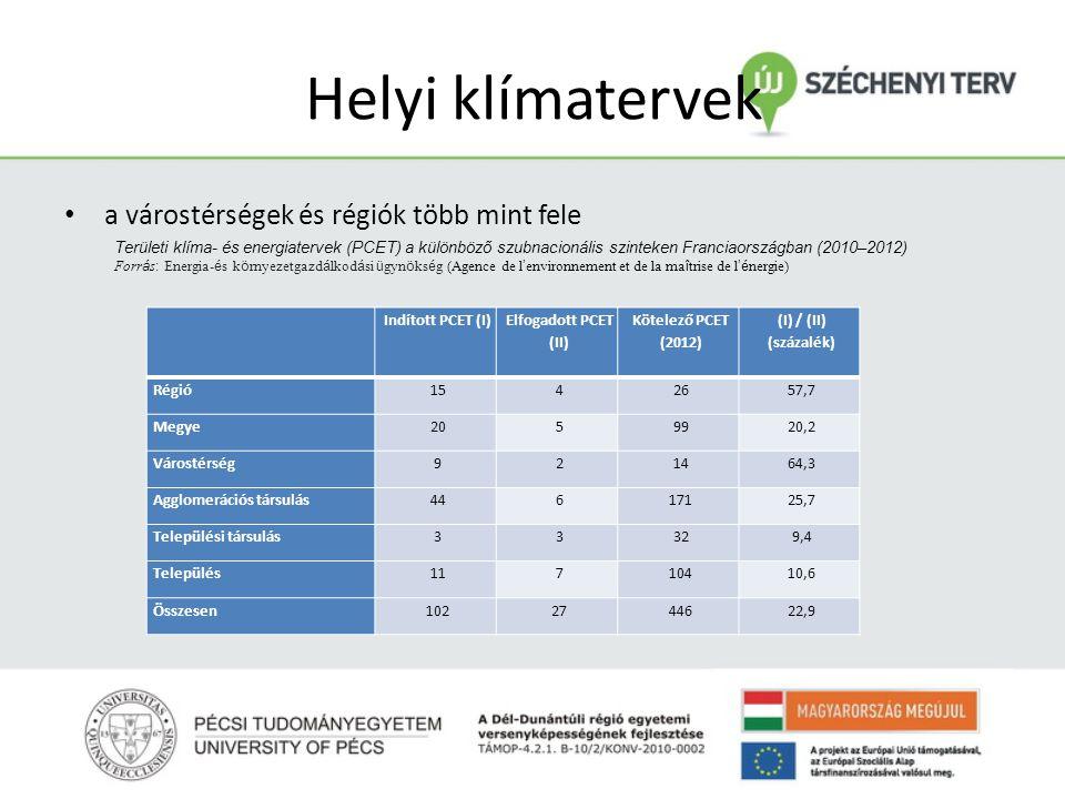 Helyi klímatervek a várostérségek és régiók több mint fele Indított PCET (I) Elfogadott PCET (II) Kötelező PCET (2012) (I) / (II) (százalék) Régió1542657,7 Megye2059920,2 Várostérség921464,3 Agglomerációs társulás44617125,7 Települési társulás33329,4 Település11710410,6 Összesen1022744622,9 Területi klíma- és energiatervek (PCET) a különböző szubnacionális szinteken Franciaországban (2010–2012) Forr á s : Energia- é s k ö rnyezetgazd á lkod á si ü gyn ö ks é g (Agence de l ' environnement et de la ma î trise de l 'é nergie)