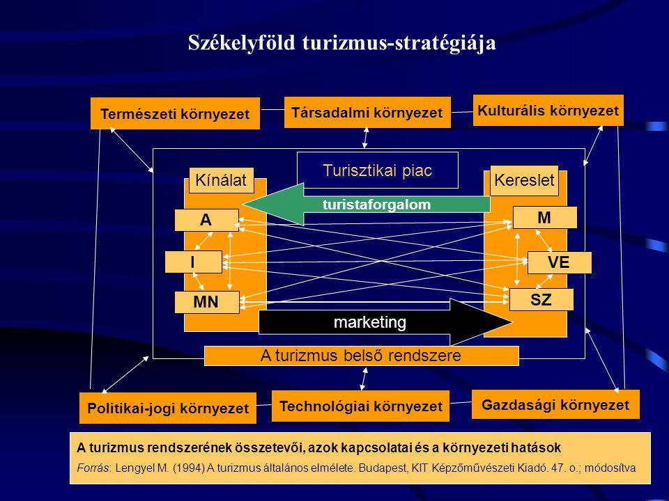 Természeti környezet Társadalmi környezet Gazdasági környezet Technológiai környezet Politikai-jogi környezet Kulturális környezet MN SZ VE M A I Kereslet Kínálat Turisztikai piac A turizmus rendszerének összetevői, azok kapcsolatai és a környezeti hatások Forrás: Lengyel M.