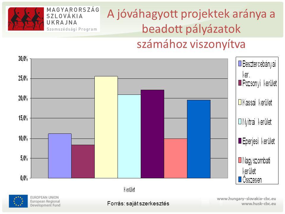 A jóváhagyott projektek aránya a beadott pályázatok számához viszonyítva Forrás: saját szerkesztés