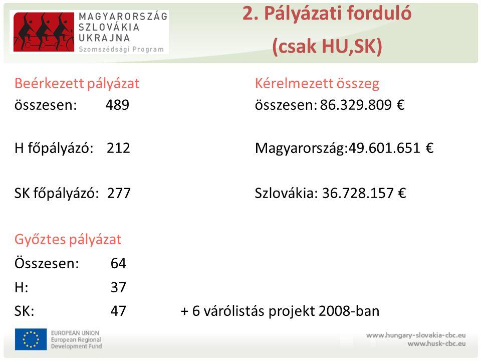 2. Pályázati forduló (csak HU,SK) Beérkezett pályázat Kérelmezett összeg összesen: 489 összesen: 86.329.809 € H főpályázó: 212 Magyarország:49.601.651
