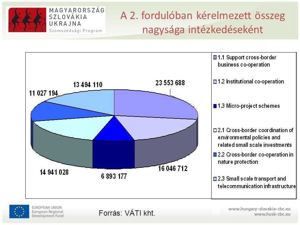 A 2. fordulóban kérelmezett összeg nagysága intézkedéseként Forrás: VÁTI kht.