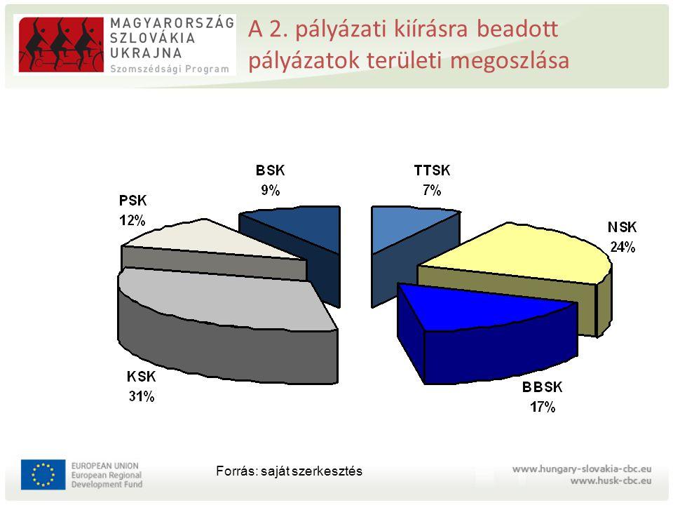 A 2. pályázati kiírásra beadott pályázatok területi megoszlása Forrás: saját szerkesztés