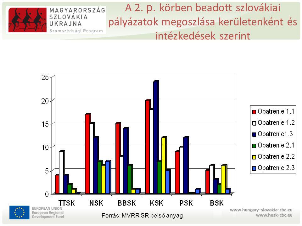 A 2. p. körben beadott szlovákiai pályázatok megoszlása kerületenként és intézkedések szerint Forrás: MVRR SR belső anyag