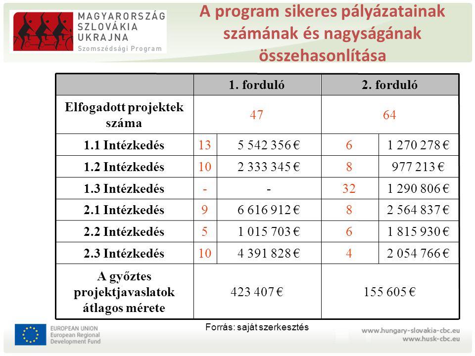 A program sikeres pályázatainak számának és nagyságának összehasonlítása 1 270 278 €65 542 356 €131.1 Intézkedés 6447 Elfogadott projektek száma 2. fo