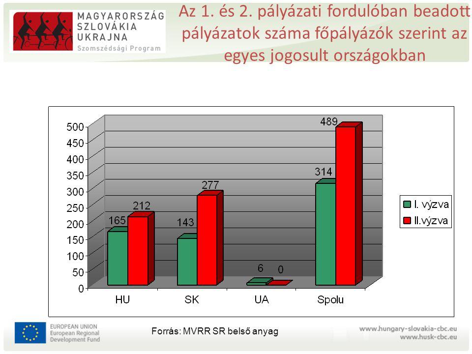 Az 1. és 2. pályázati fordulóban beadott pályázatok száma főpályázók szerint az egyes jogosult országokban Forrás: MVRR SR belső anyag