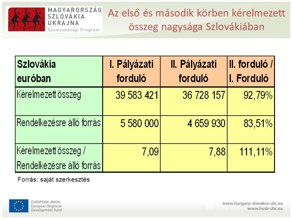 Az első és második körben kérelmezett összeg nagysága Szlovákiában Forrás: saját szerkesztés