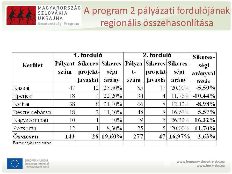 A program 2 pályázati fordulójának regionális összehasonlítása