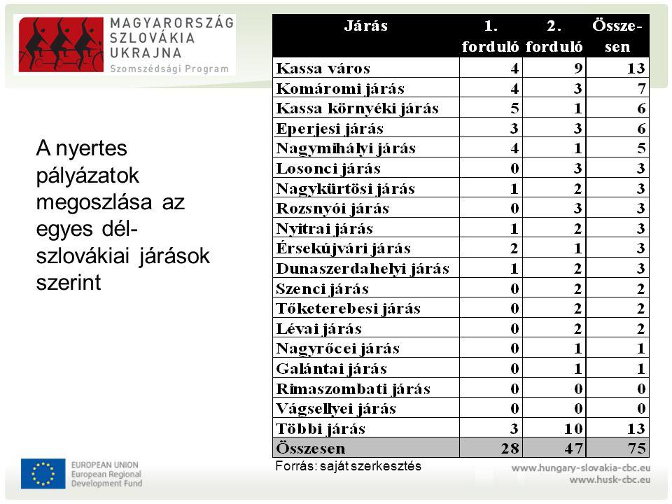 A nyertes pályázatok megoszlása az egyes dél- szlovákiai járások szerint Forrás: saját szerkesztés
