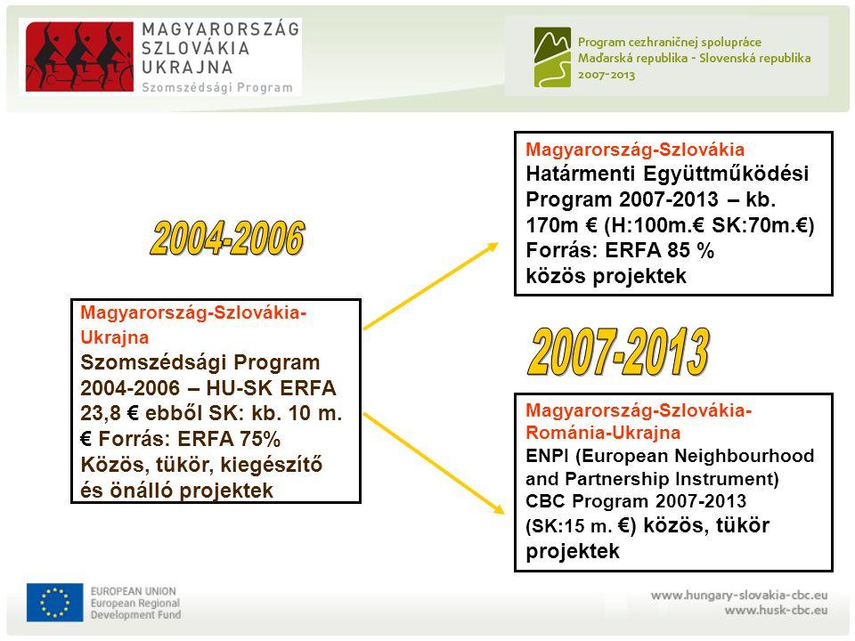 Magyarország-Szlovákia- Ukrajna Szomszédsági Program 2004-2006 – HU-SK ERFA 23,8 € ebből SK: kb. 10 m. € Forrás: ERFA 75% Közös, tükör, kiegészítő és