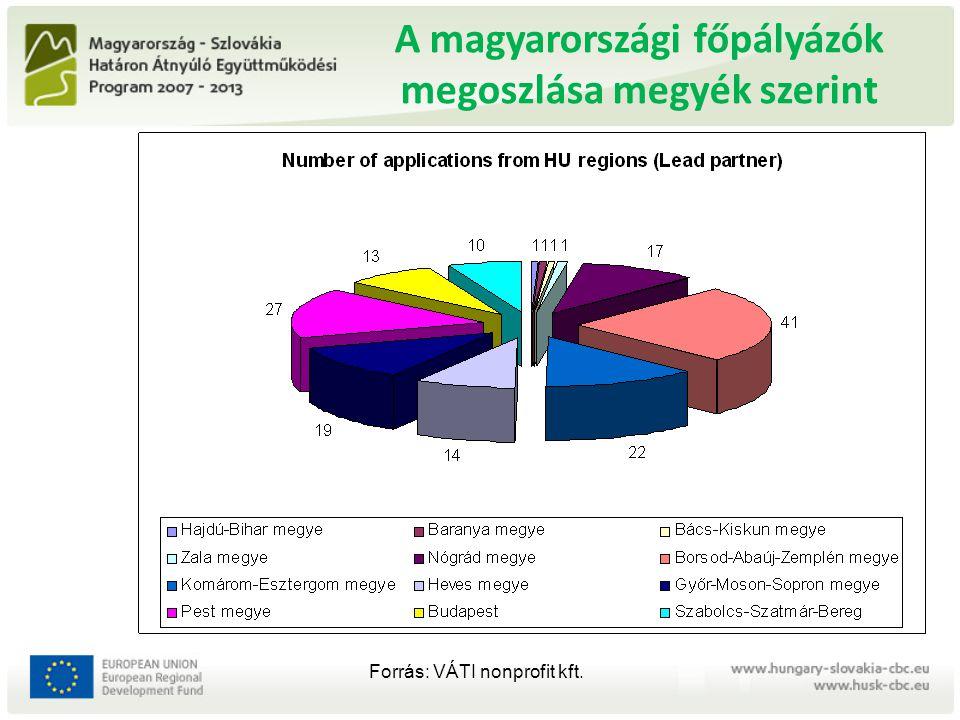 A magyarországi főpályázók megoszlása megyék szerint Forrás: VÁTI nonprofit kft.