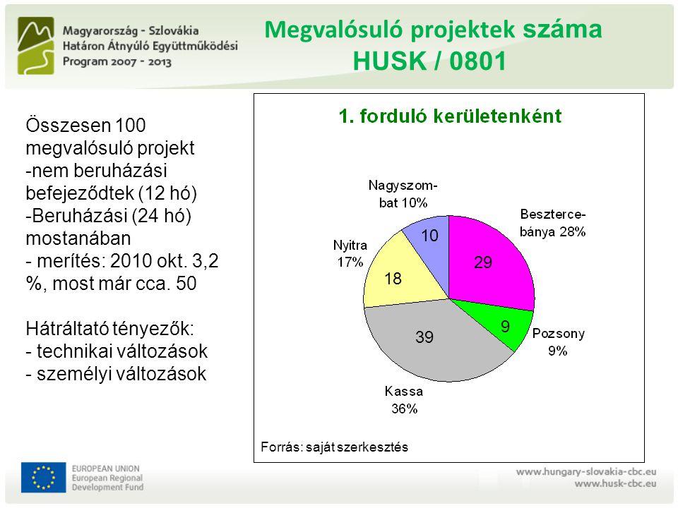 Megvalósuló projektek száma HUSK / 0801 18 10 29 39 9 Összesen 100 megvalósuló projekt -nem beruházási befejeződtek (12 hó) -Beruházási (24 hó) mostan