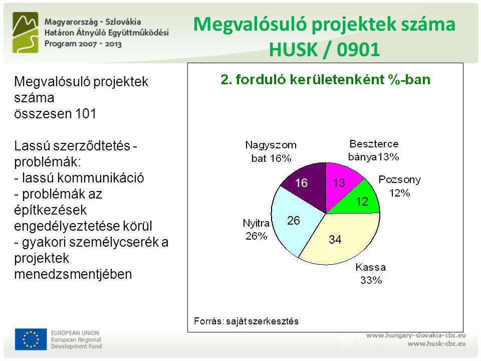 Megvalósuló projektek száma HUSK / 0901 26 13 34 12 16 Megvalósuló projektek száma összesen 101 Lassú szerződtetés - problémák: - lassú kommunikáció -