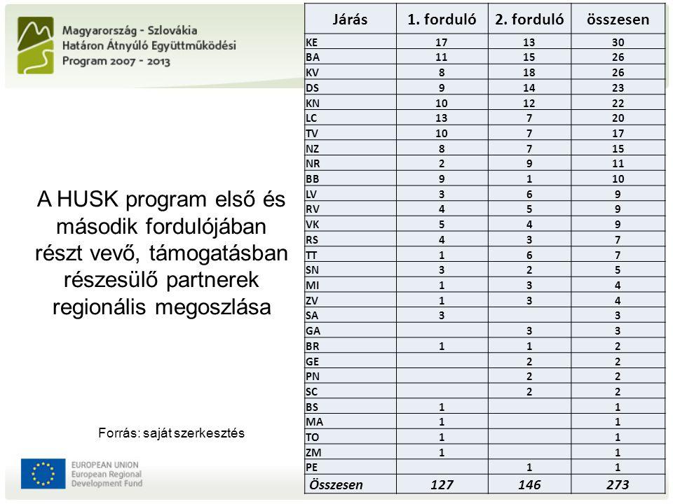 A HUSK program első és második fordulójában részt vevő, támogatásban részesülő partnerek regionális megoszlása Járás1. forduló2. fordulóösszesen KE171