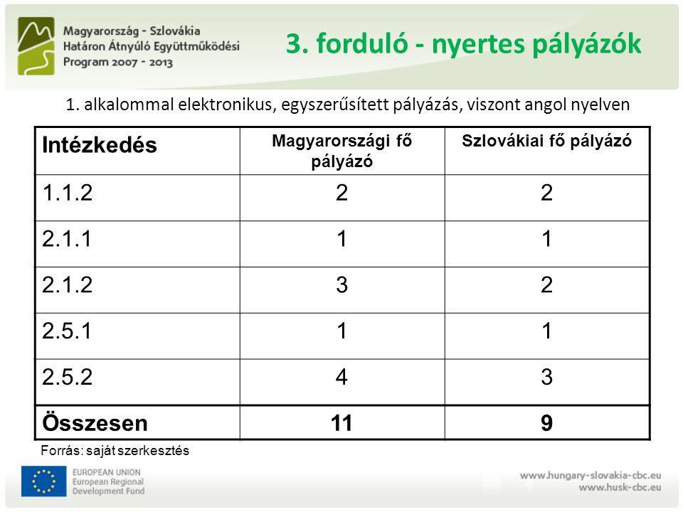 3. forduló - nyertes pályázók 1. alkalommal elektronikus, egyszerűsített pályázás, viszont angol nyelven Intézkedés Magyarországi fő pályázó Szlovákia