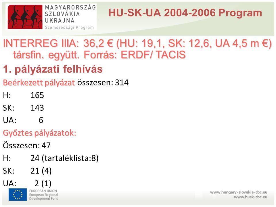 HU-SK-UA 2004-2006 Program INTERREG IIIA: 36,2 € (HU: 19,1, SK: 12,6, UA 4,5 m €) társfin. együtt. Forrás: ERDF/ TACIS 1. pályázati felhívás Beérkezet