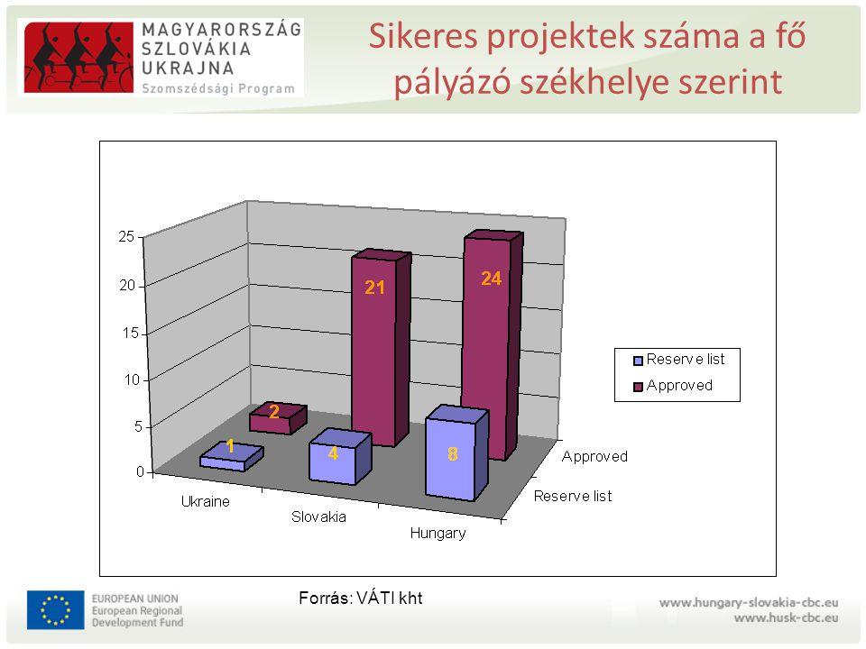 Sikeres projektek száma a fő pályázó székhelye szerint Forrás: VÁTI kht