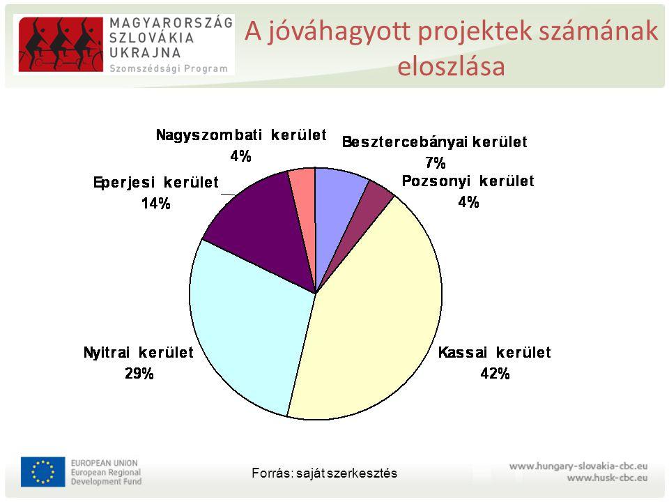 A jóváhagyott projektek számának eloszlása Forrás: saját szerkesztés
