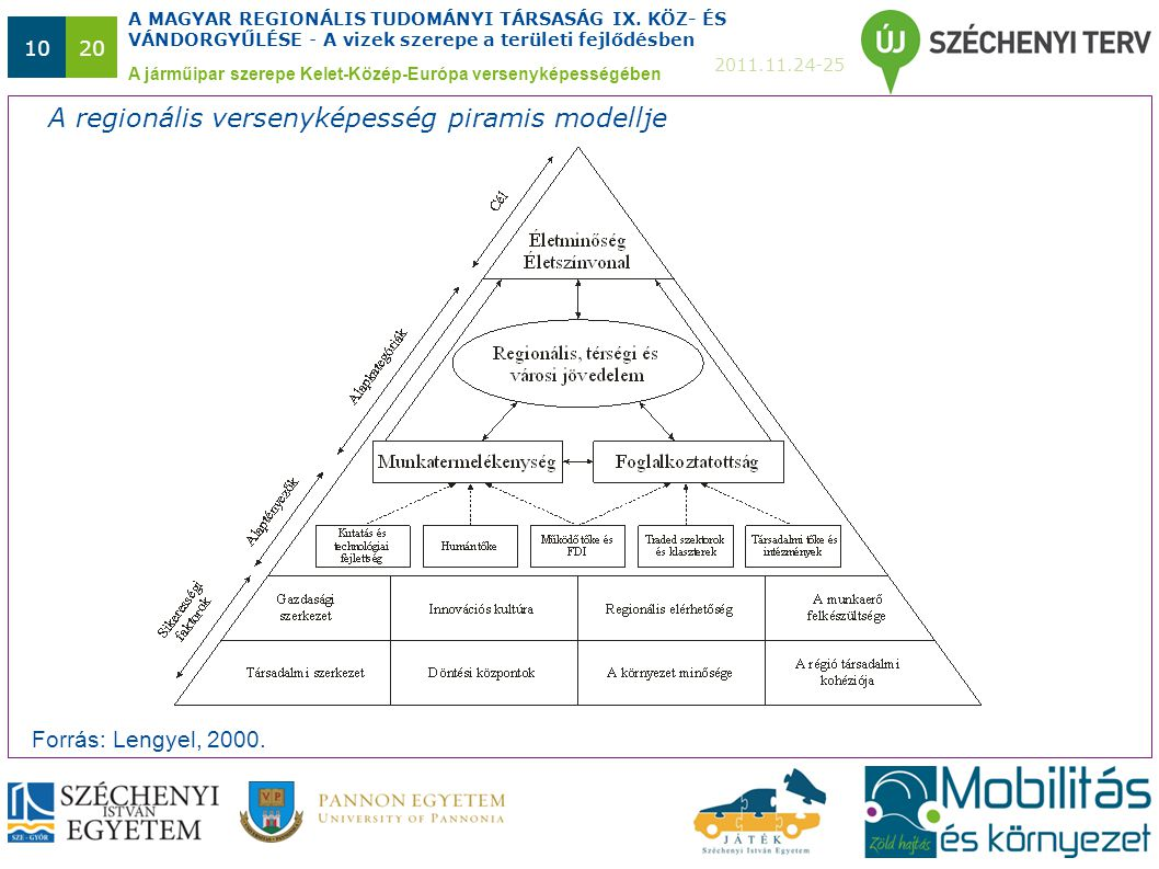 A MAGYAR REGIONÁLIS TUDOMÁNYI TÁRSASÁG IX. KÖZ- ÉS VÁNDORGYŰLÉSE - A vizek szerepe a területi fejlődésben 2011.11.24-25 1020 A járműipar szerepe Kelet