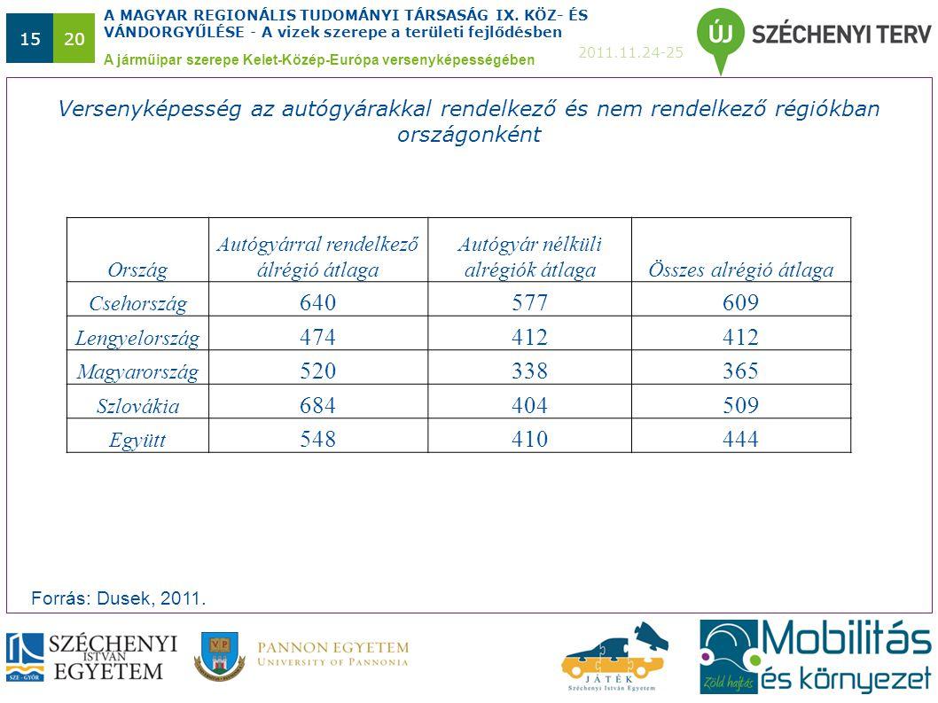 A MAGYAR REGIONÁLIS TUDOMÁNYI TÁRSASÁG IX. KÖZ- ÉS VÁNDORGYŰLÉSE - A vizek szerepe a területi fejlődésben 2011.11.24-25 1520 A járműipar szerepe Kelet