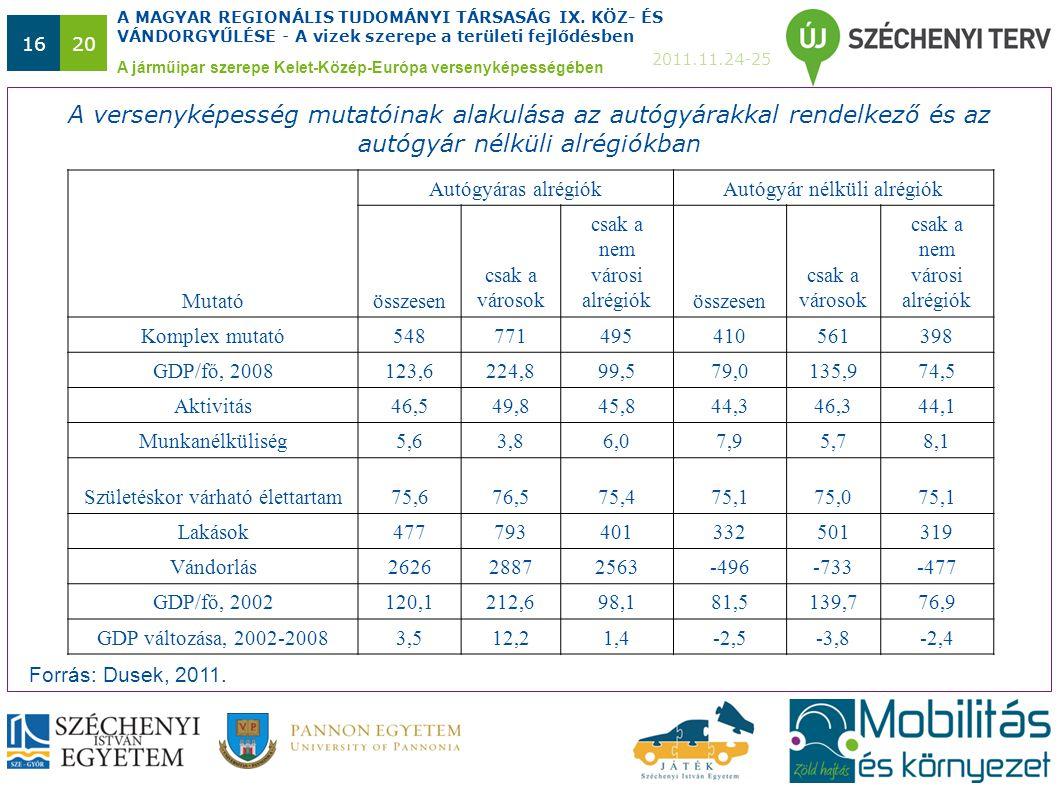 A MAGYAR REGIONÁLIS TUDOMÁNYI TÁRSASÁG IX. KÖZ- ÉS VÁNDORGYŰLÉSE - A vizek szerepe a területi fejlődésben 2011.11.24-25 1620 A járműipar szerepe Kelet