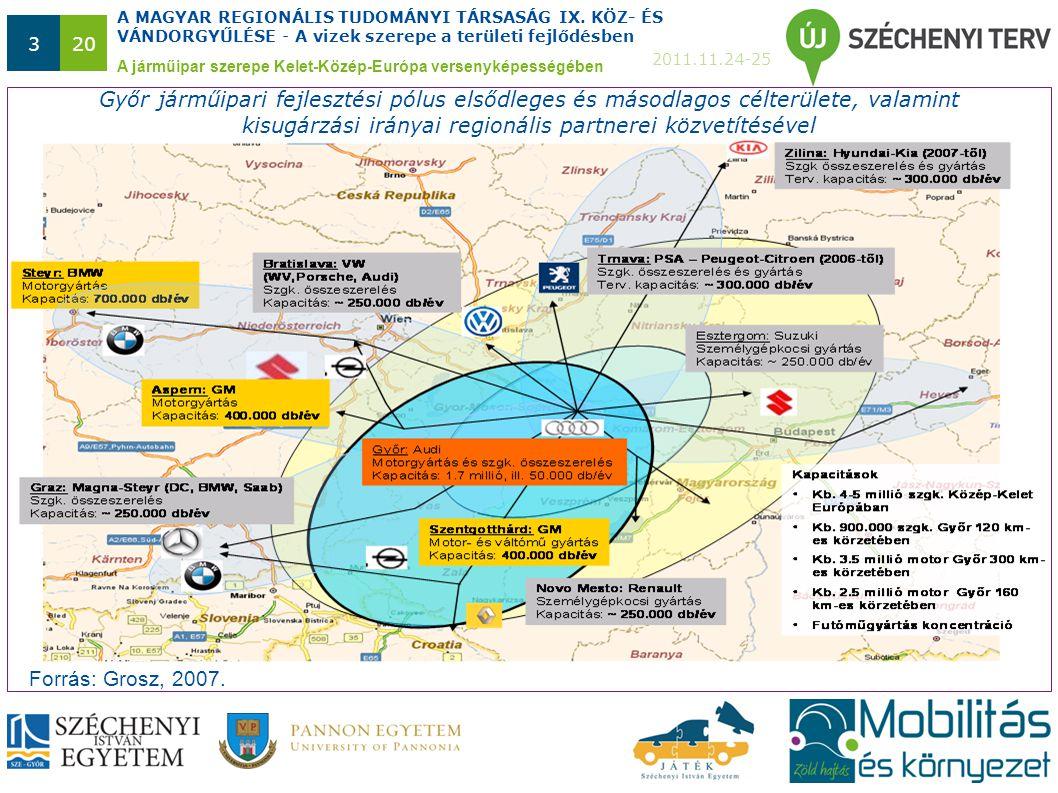 A MAGYAR REGIONÁLIS TUDOMÁNYI TÁRSASÁG IX. KÖZ- ÉS VÁNDORGYŰLÉSE - A vizek szerepe a területi fejlődésben 2011.11.24-25 320 A járműipar szerepe Kelet-
