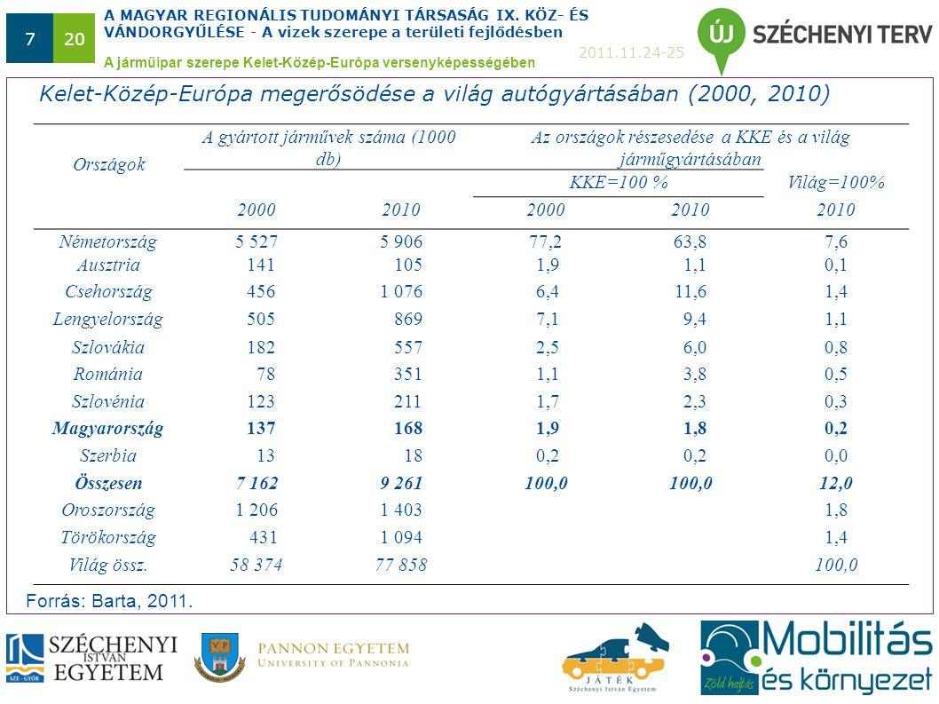 A MAGYAR REGIONÁLIS TUDOMÁNYI TÁRSASÁG IX. KÖZ- ÉS VÁNDORGYŰLÉSE - A vizek szerepe a területi fejlődésben 2011.11.24-25 720 Kelet-Közép-Európa megerős