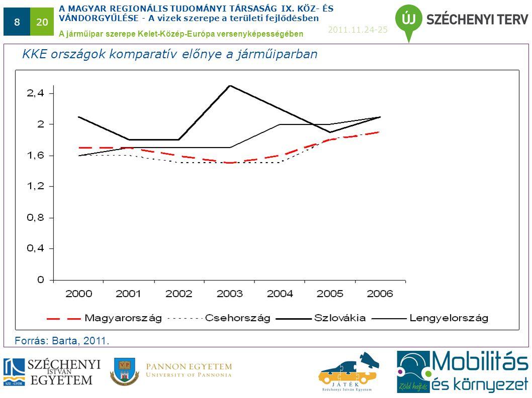 A MAGYAR REGIONÁLIS TUDOMÁNYI TÁRSASÁG IX. KÖZ- ÉS VÁNDORGYŰLÉSE - A vizek szerepe a területi fejlődésben 2011.11.24-25 820 A járműipar szerepe Kelet-