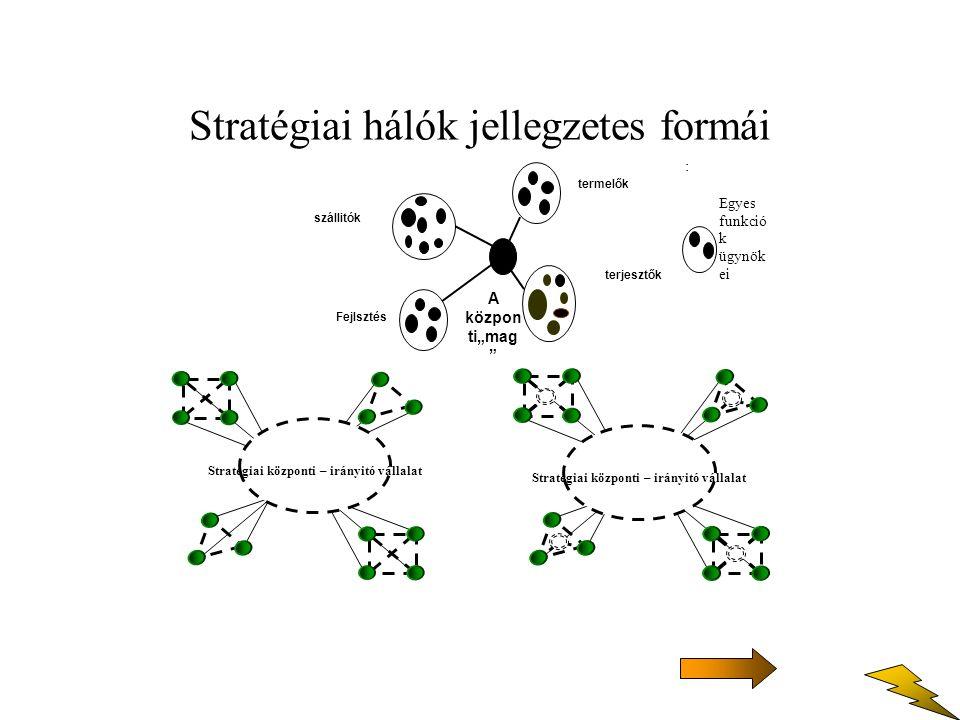 A hálók alapvető tipusai -Egységes szervezeten belüli hálók.