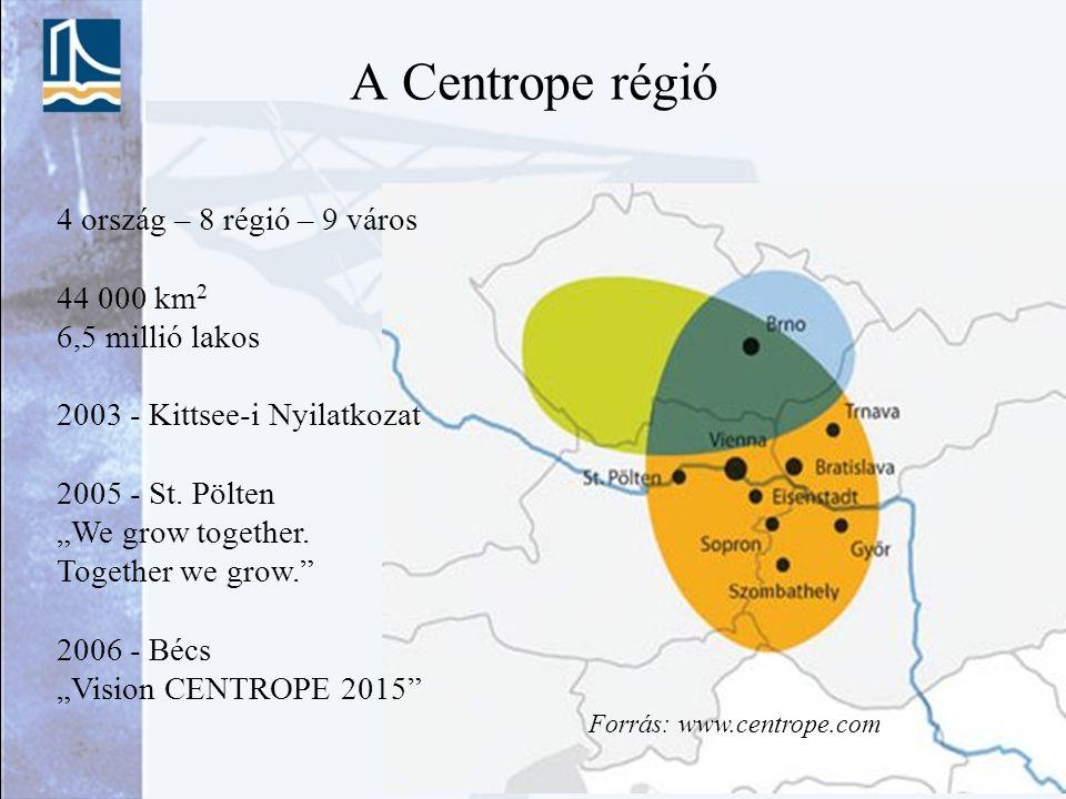 """A Centrope régió 4 ország – 8 régió – 9 város 44 000 km 2 6,5 millió lakos 2003 - Kittsee-i Nyilatkozat 2005 - St. Pölten """"We grow together. Together"""