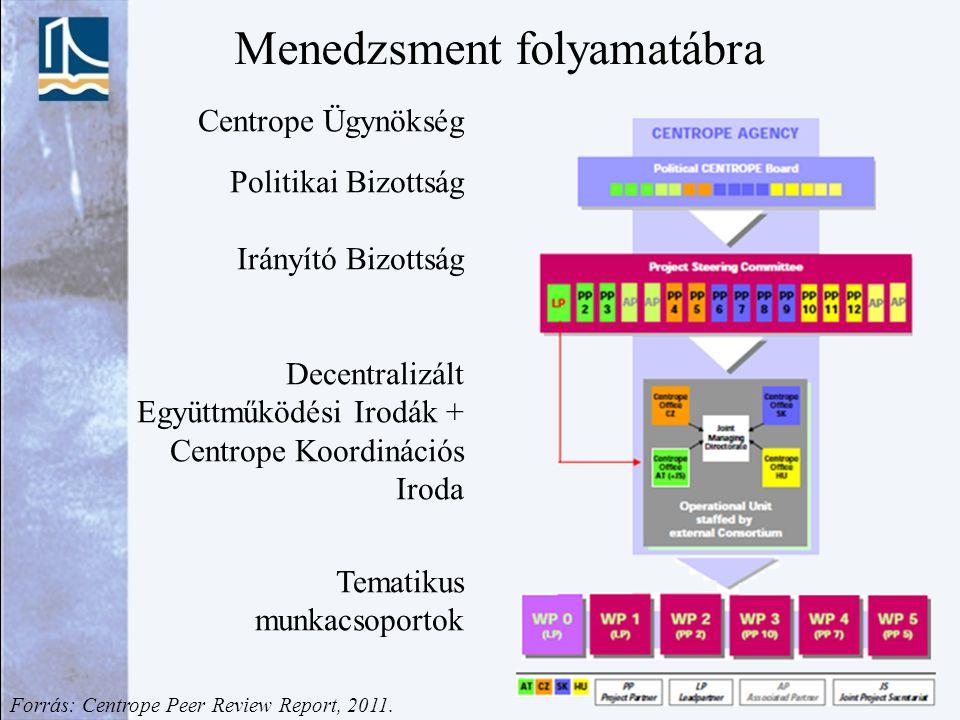 Centrope Ügynökség Politikai Bizottság Irányító Bizottság Decentralizált Együttműködési Irodák + Centrope Koordinációs Iroda Tematikus munkacsoportok