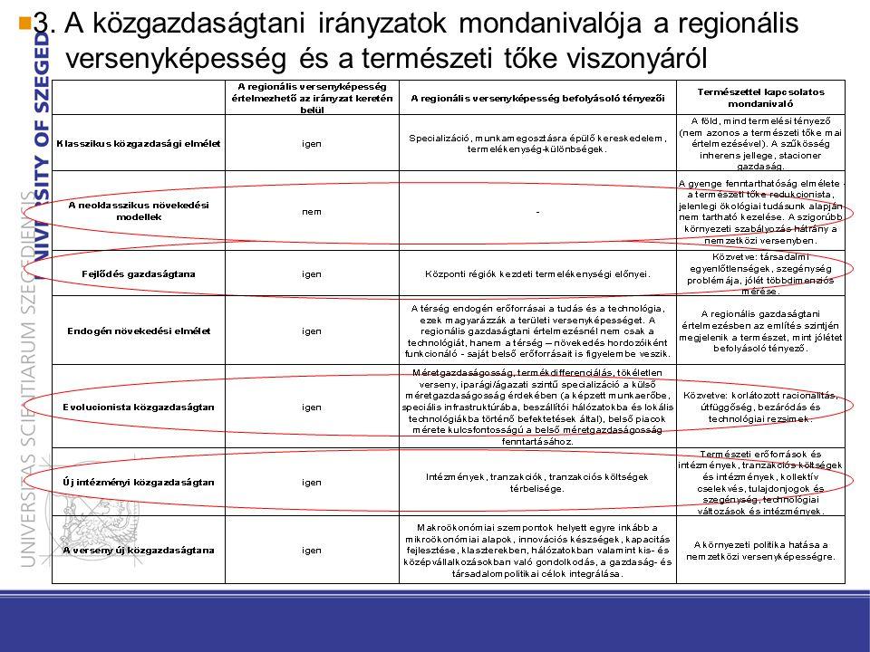 A közgazdaságtani irányzatok mondanivalója a regionális versenyképesség és a természeti tőke viszonyáról Neoklasszikus közgazdaságtan Regionális versenyképesség –alapfeltevései (ezek a tökéletes informáltság, az állandó skálahozadék, a hosszú távon érvényesülő egyensúlyi helyzet, a teljes tényezőmobilitás és a tökéletes verseny) és eszközrendszere következtében a regionális versenyképesség témaköre ezen elmélet korlátai közt nem tárgyalható Természeti tőke –koherens fenntarthatósági elmélet – gyenge fenntarthatóság elmélete –Q=f(K,L,N) –N és K egymás tökéletes helyettesítői – vö.