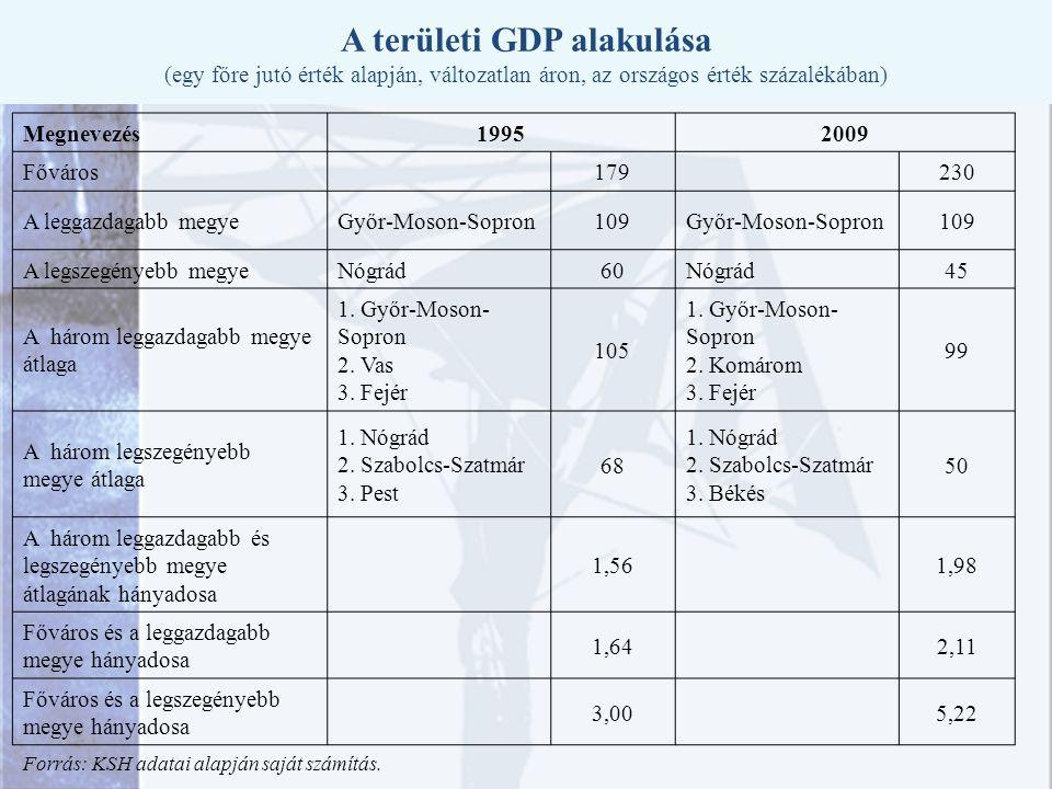 A területi GDP alakulása (egy főre jutó érték alapján, változatlan áron, az országos érték százalékában) Megnevezés19952009 Főváros 179 230 A leggazdagabb megyeGyőr-Moson-Sopron109Győr-Moson-Sopron109 A legszegényebb megyeNógrád60Nógrád45 A három leggazdagabb megye átlaga 1.