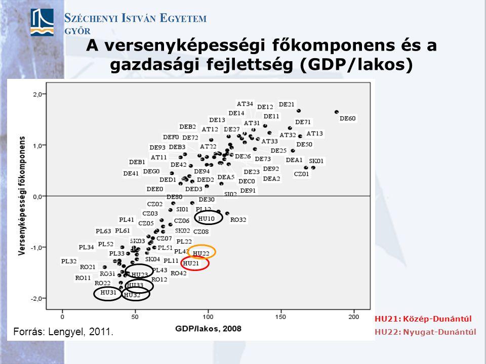 A foglalkoztatás és munkatermelékenység kapcsolata a KKE országok régióban Forrás: Lengyel, 2011.