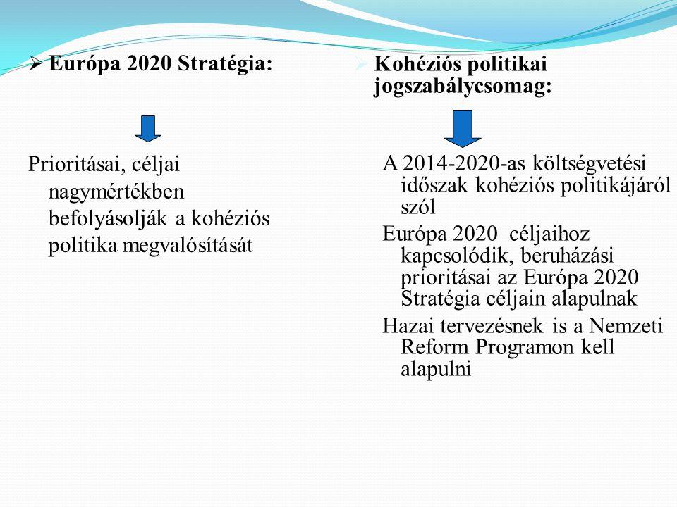  Európa 2020 Stratégia: Prioritásai, céljai nagymértékben befolyásolják a kohéziós politika megvalósítását  Kohéziós politikai jogszabálycsomag: A 2014-2020-as költségvetési időszak kohéziós politikájáról szól Európa 2020 céljaihoz kapcsolódik, beruházási prioritásai az Európa 2020 Stratégia céljain alapulnak Hazai tervezésnek is a Nemzeti Reform Programon kell alapulni