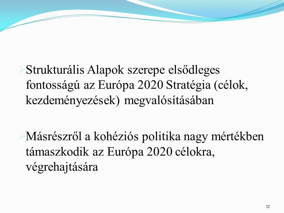 Strukturális Alapok szerepe elsődleges fontosságú az Európa 2020 Stratégia (célok, kezdeményezések) megvalósításában  Másrészről a kohéziós politika nagy mértékben támaszkodik az Európa 2020 célokra, végrehajtására 12