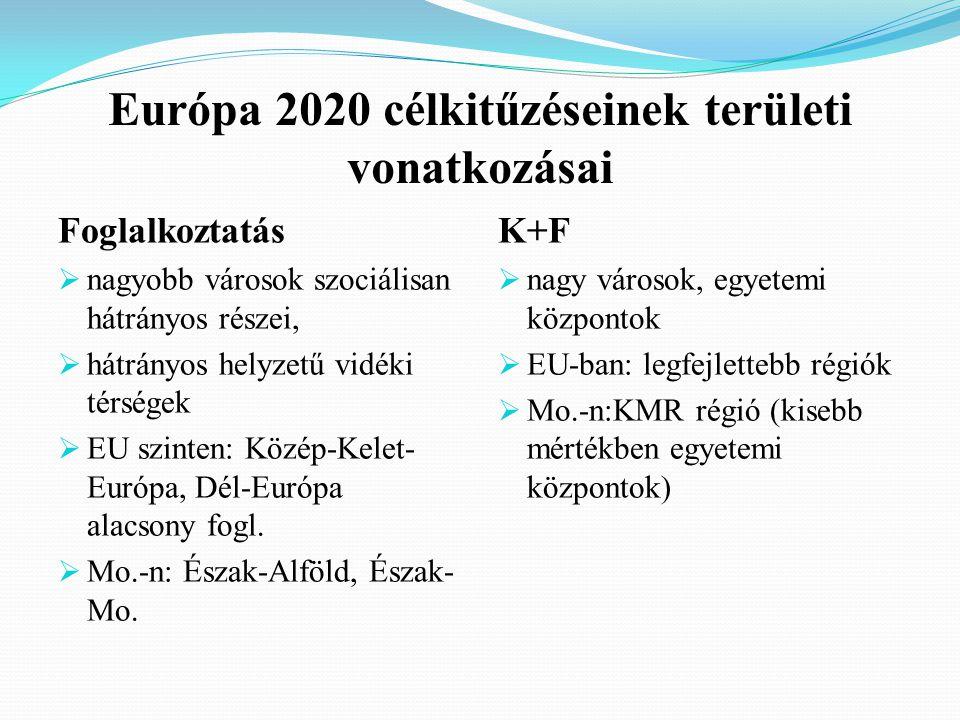 Európa 2020 célkitűzéseinek területi vonatkozásai Foglalkoztatás  nagyobb városok szociálisan hátrányos részei,  hátrányos helyzetű vidéki térségek  EU szinten: Közép-Kelet- Európa, Dél-Európa alacsony fogl.