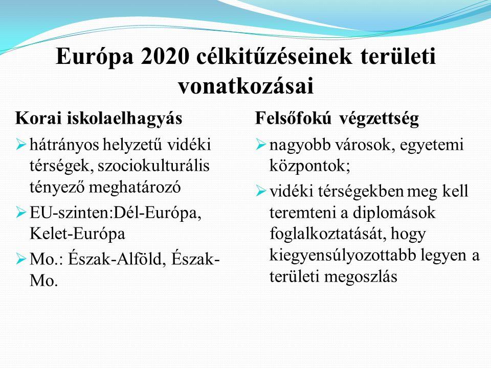 Európa 2020 célkitűzéseinek területi vonatkozásai Korai iskolaelhagyás  hátrányos helyzetű vidéki térségek, szociokulturális tényező meghatározó  EU-szinten:Dél-Európa, Kelet-Európa  Mo.: Észak-Alföld, Észak- Mo.