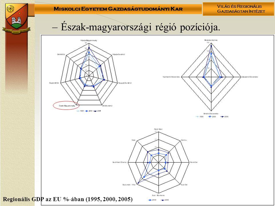 Miskolci Egyetem Gazdaságtudományi Kar Világ és Regionális Gazdaságtan Intézet –Észak-magyarországi régió pozíciója.