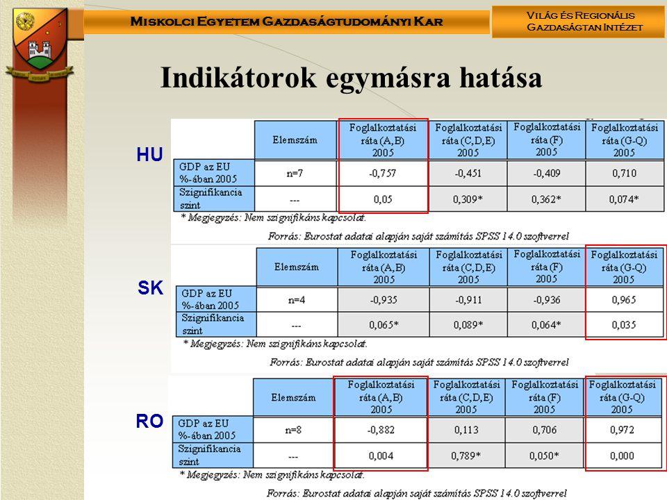 Miskolci Egyetem Gazdaságtudományi Kar Világ és Regionális Gazdaságtan Intézet Indikátorok egymásra hatása HU SK RO