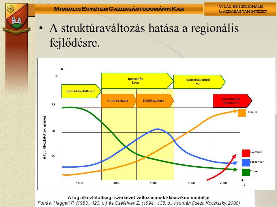 Miskolci Egyetem Gazdaságtudományi Kar Világ és Regionális Gazdaságtan Intézet A struktúraváltozás hatása a regionális fejlődésre.