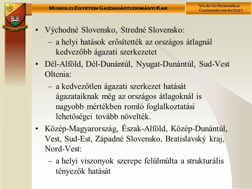 Miskolci Egyetem Gazdaságtudományi Kar Világ és Regionális Gazdaságtan Intézet Východné Slovensko, Stredné Slovensko: –a helyi hatások erősítették az országos átlagnál kedvezőbb ágazati szerkezetet Dél-Alföld, Dél-Dunántúl, Nyugat-Dunántúl, Sud-Vest Oltenia: –a kedvezőtlen ágazati szerkezet hatását ágazataiknak még az országos átlagoknál is nagyobb mértékben romló foglalkoztatási lehetőségei tovább növelték.