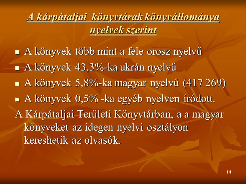 14 A kárpátaljai könyvtárak könyvállománya nyelvek szerint A könyvek több mint a fele orosz nyelvű A könyvek több mint a fele orosz nyelvű A könyvek 43,3%-ka ukrán nyelvű A könyvek 43,3%-ka ukrán nyelvű A könyvek 5,8%-ka magyar nyelvű (417 269) A könyvek 5,8%-ka magyar nyelvű (417 269) A könyvek 0,5% -ka egyéb nyelven íródott.