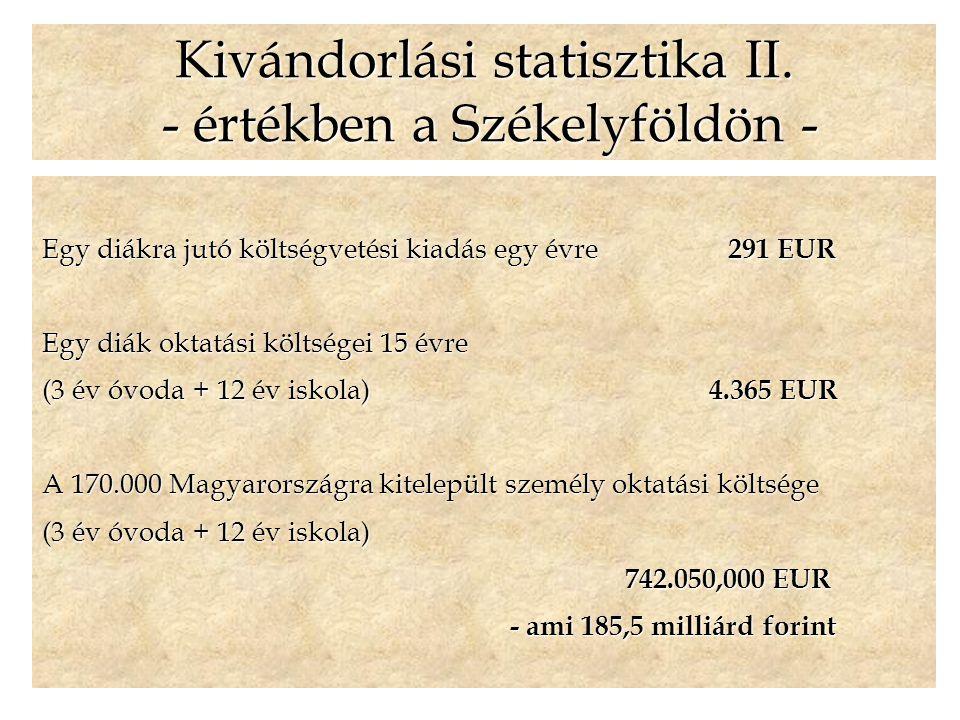 Egy diákra jutó költségvetési kiadás egy évre 291 EUR Egy diák oktatási költségei 15 évre (3 év óvoda + 12 év iskola) 4.365 EUR A 170.000 Magyarországra kitelepült személy oktatási költsége (3 év óvoda + 12 év iskola) 742.050,000 EUR 742.050,000 EUR - ami 185,5 milliárd forint - ami 185,5 milliárd forint Kivándorlási statisztika II.