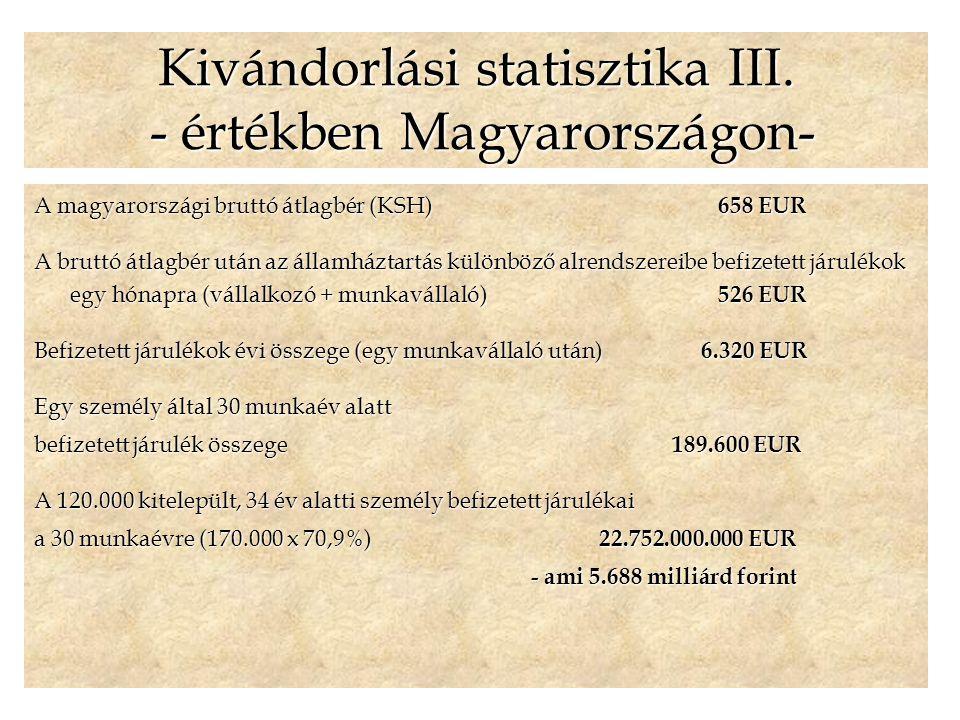 A magyarországi bruttó átlagbér (KSH) 658 EUR A bruttó átlagbér után az államháztartás különböző alrendszereibe befizetett járulékok egy hónapra (vállalkozó + munkavállaló) 526 EUR Befizetett járulékok évi összege (egy munkavállaló után) 6.320 EUR Egy személy által 30 munkaév alatt befizetett járulék összege 189.600 EUR A 120.000 kitelepült, 34 év alatti személy befizetett járulékai a 30 munkaévre (170.000 x 70,9%) 22.752.000.000 EUR - ami 5.688 milliárd forint - ami 5.688 milliárd forint Kivándorlási statisztika III.