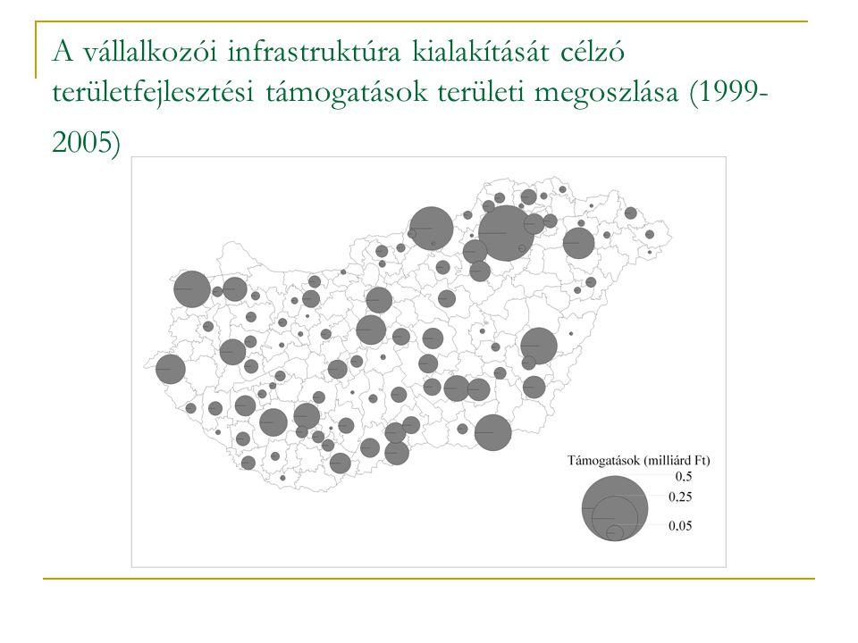 A vállalkozói infrastruktúra kialakítását célzó területfejlesztési támogatások területi megoszlása (1999- 2005)