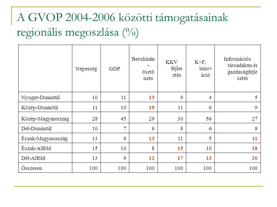 NépességGDP Beruházás - ösztö nzés KKV fejles ztés K+F, innov áció Információs társadalom és gazdaságfejle sztés Nyugat-Dunántúl101113945 Közép-Dunánt