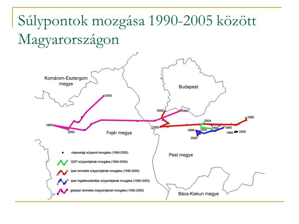 Az EU csatlakozás után 2004-től a támogatási politikában jelentős változások A területfejlesztési célú támogatások összege jelentősen növekedett.