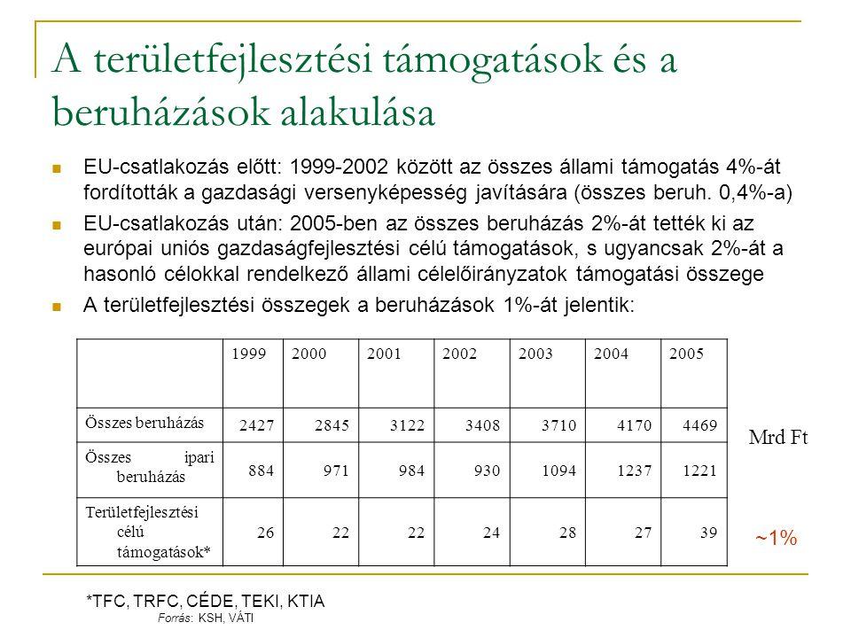 A területfejlesztési támogatások és a beruházások alakulása EU-csatlakozás előtt: 1999-2002 között az összes állami támogatás 4%-át fordították a gazd