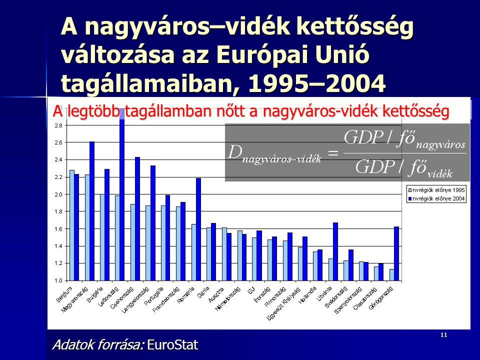 11 A nagyváros–vidék kettősség változása az Európai Unió tagállamaiban, 1995–2004 Adatok forrása: EuroStat A legtöbb tagállamban nőtt a nagyváros-vidék kettősség